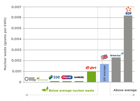 Good Energy produces the least nuclear waste at 0 grams per kilo watt hour