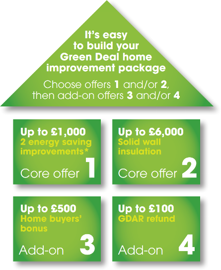 Green Deal Home Improvement Fund