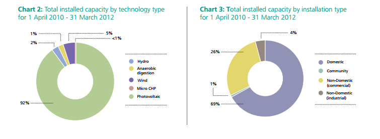 renewable installations by technology type